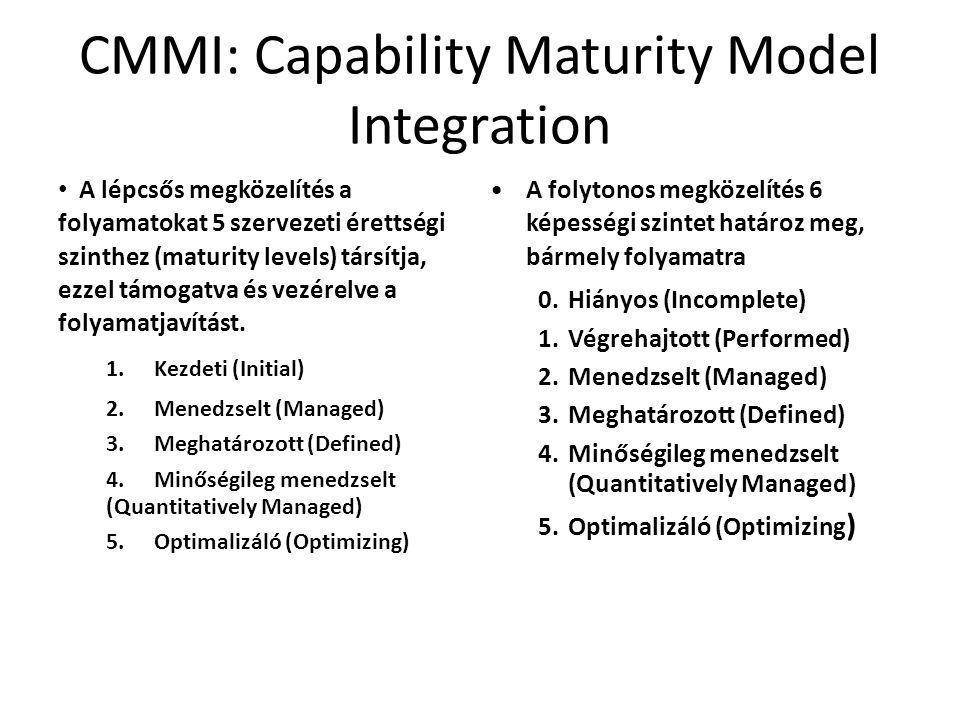 CMMI: Capability Maturity Model Integration