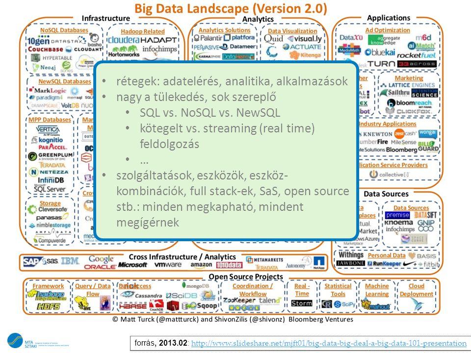 rétegek: adatelérés, analitika, alkalmazások