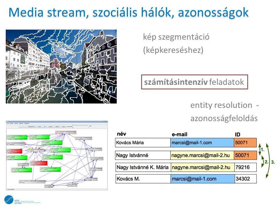 Media stream, szociális hálók, azonosságok
