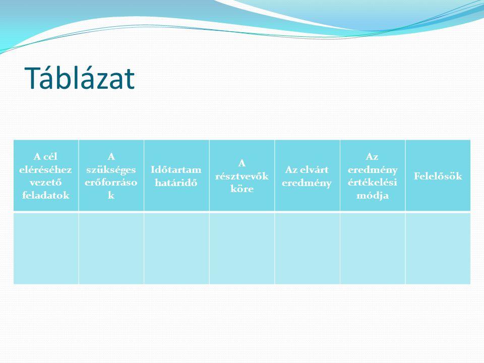 Táblázat A cél eléréséhez vezető feladatok A szükséges erőforrások