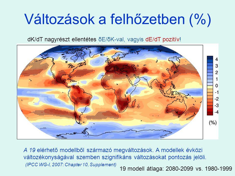 Változások a felhőzetben (%)