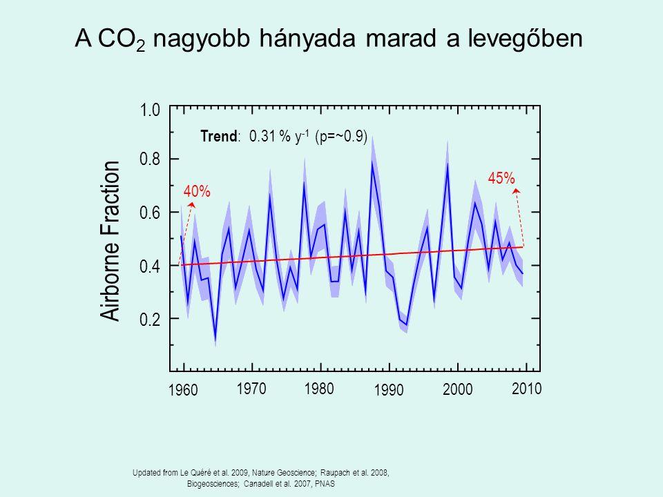 A CO2 nagyobb hányada marad a levegőben