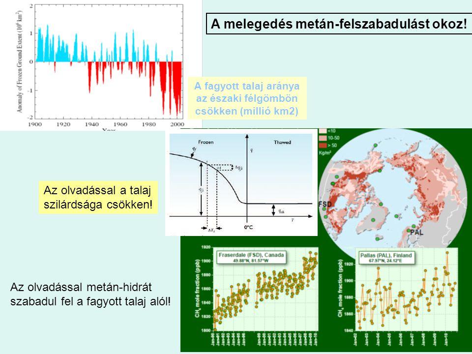 A fagyott talaj aránya az északi félgömbön csökken (millió km2)
