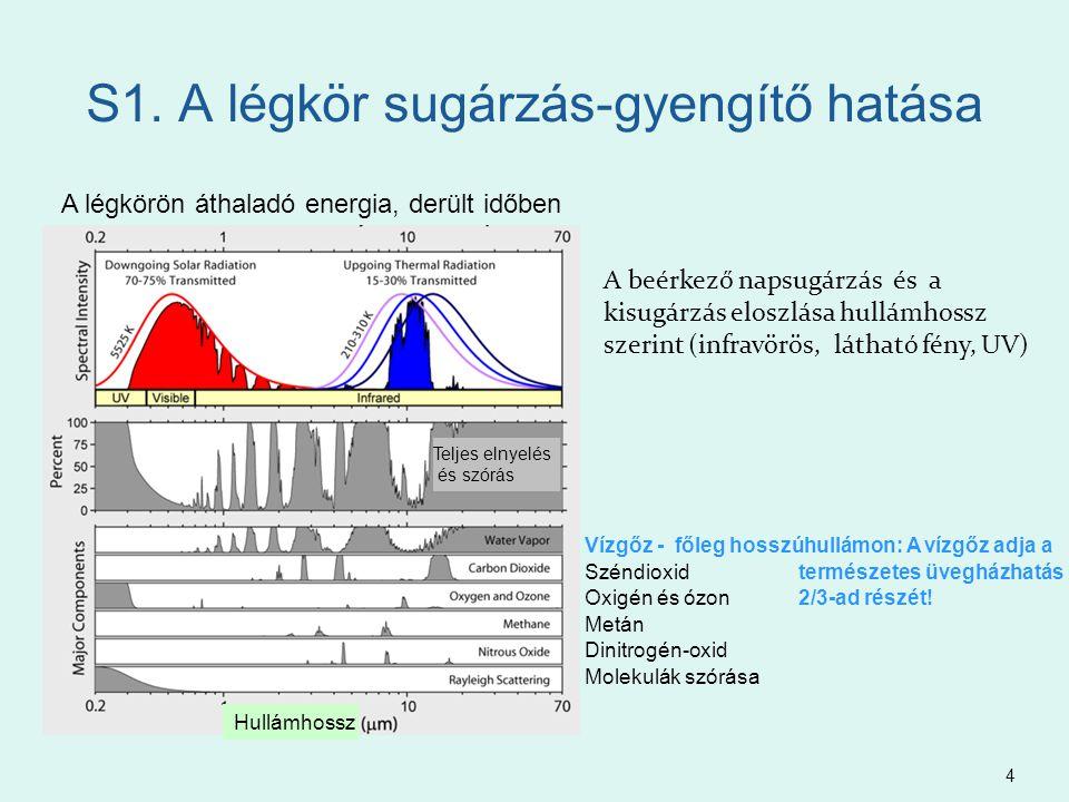S1. A légkör sugárzás-gyengítő hatása