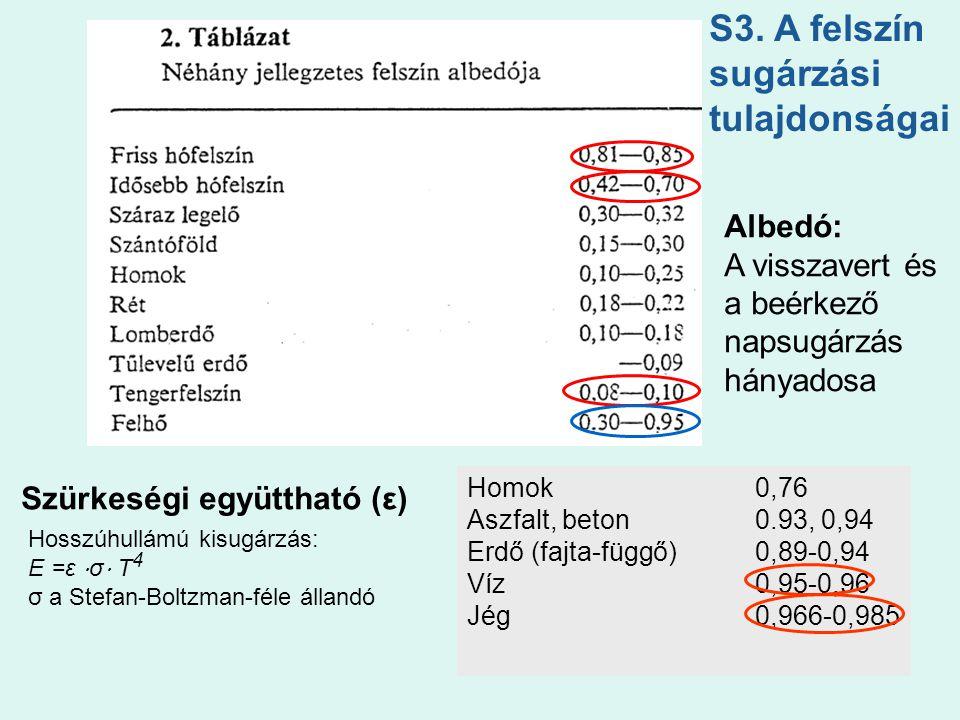 S3. A felszín sugárzási tulajdonságai Albedó: