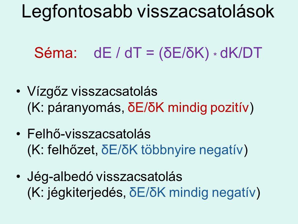 Legfontosabb visszacsatolások Séma: dE / dT = (δE/δK) * dK/DT