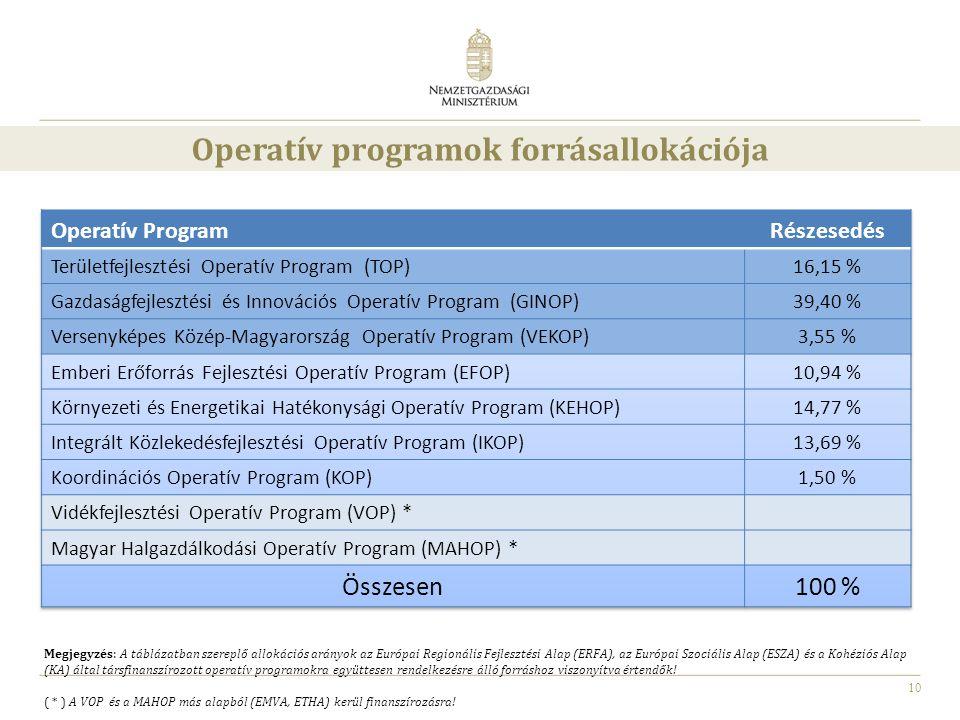 Operatív programok forrásallokációja