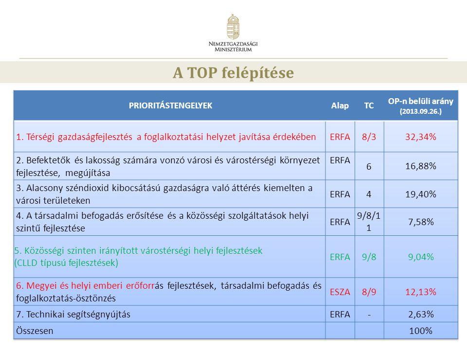 A TOP felépítése PRIORITÁSTENGELYEK. Alap. TC. OP-n belüli arány. (2013.09.26.)