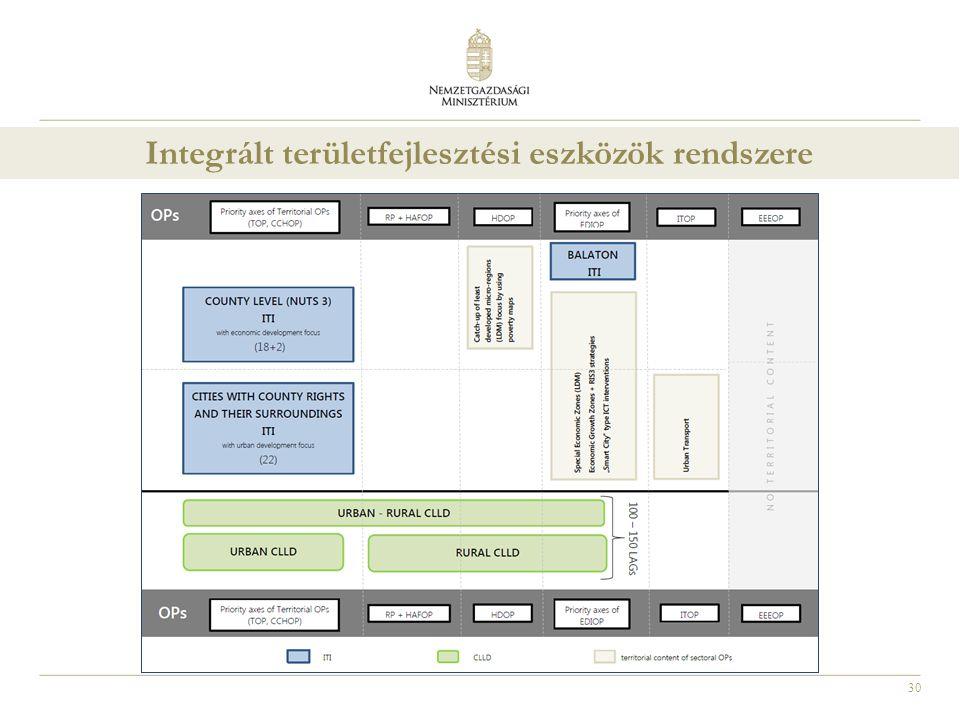Integrált területfejlesztési eszközök rendszere