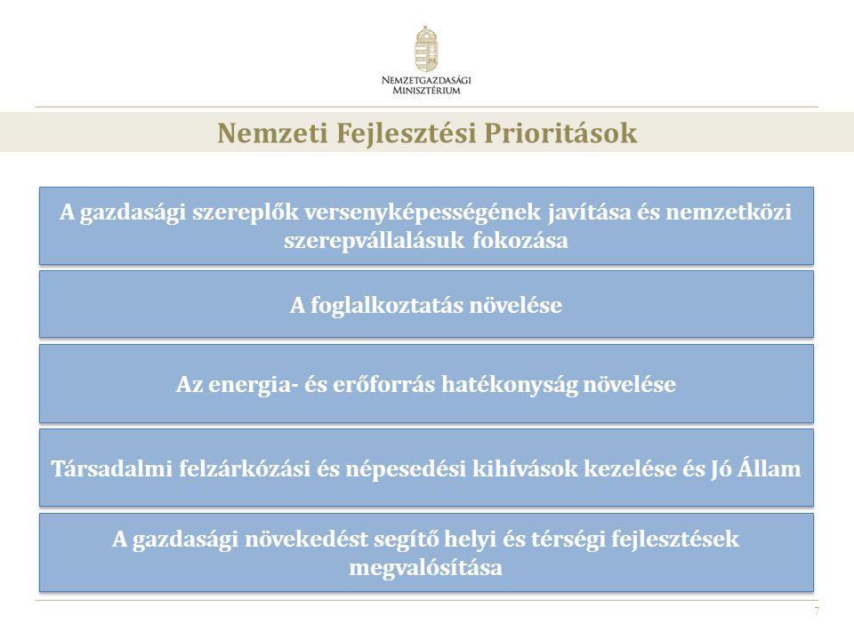 Nemzeti Fejlesztési Prioritások