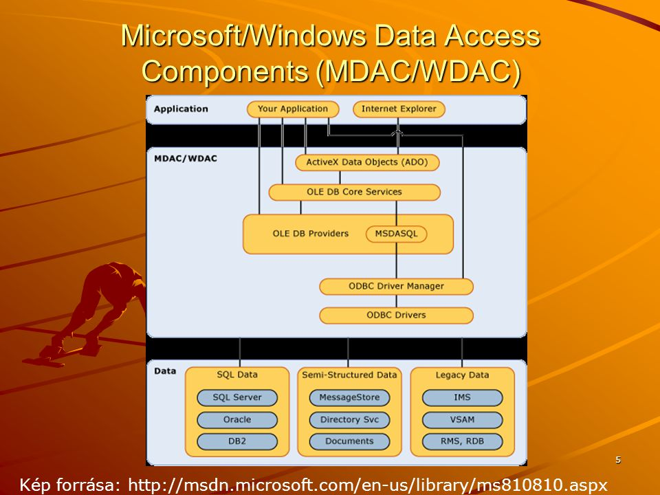 Microsoft/Windows Data Access Components (MDAC/WDAC)