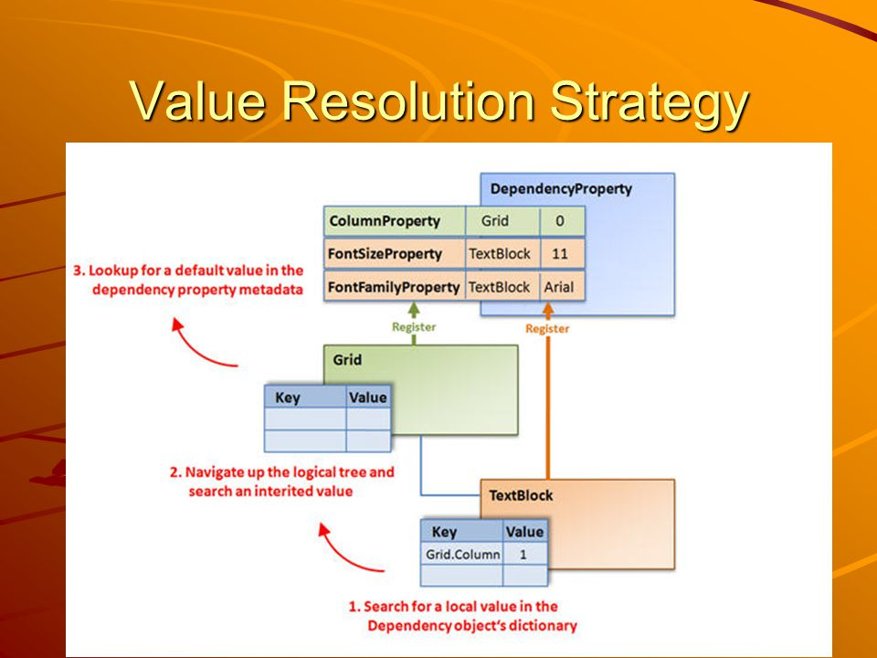 Value Resolution Strategy