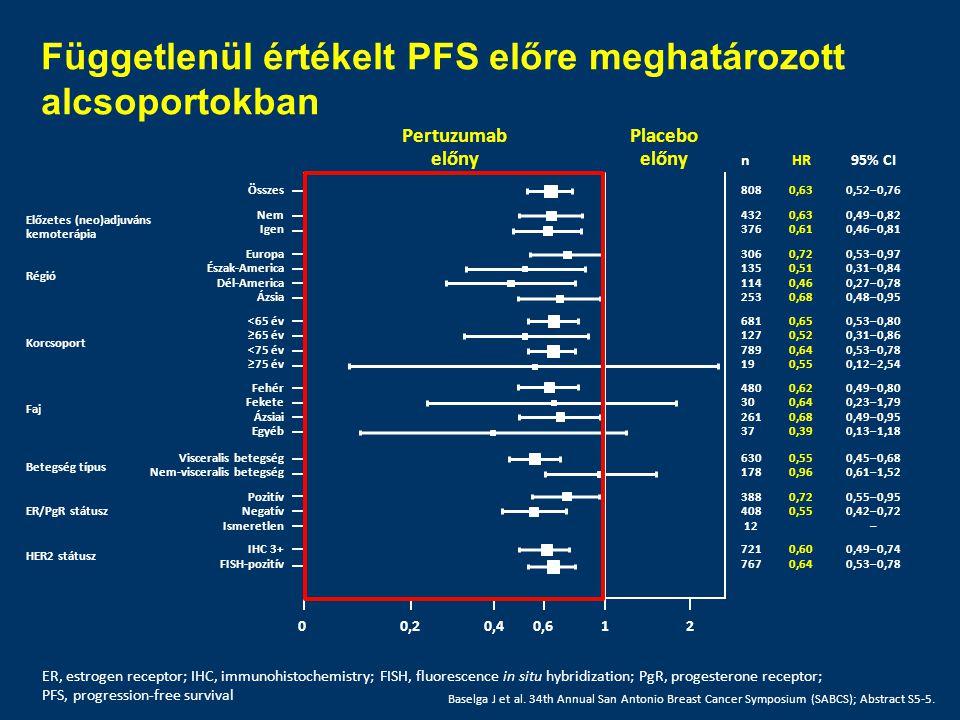 Függetlenül értékelt PFS előre meghatározott alcsoportokban