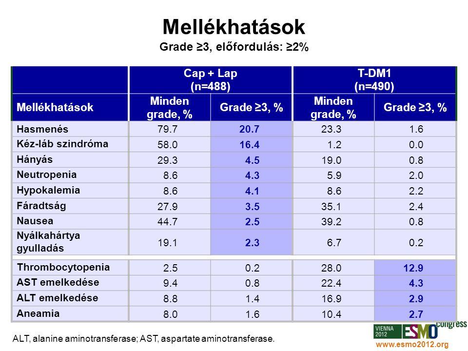 Mellékhatások Grade ≥3, előfordulás: ≥2%