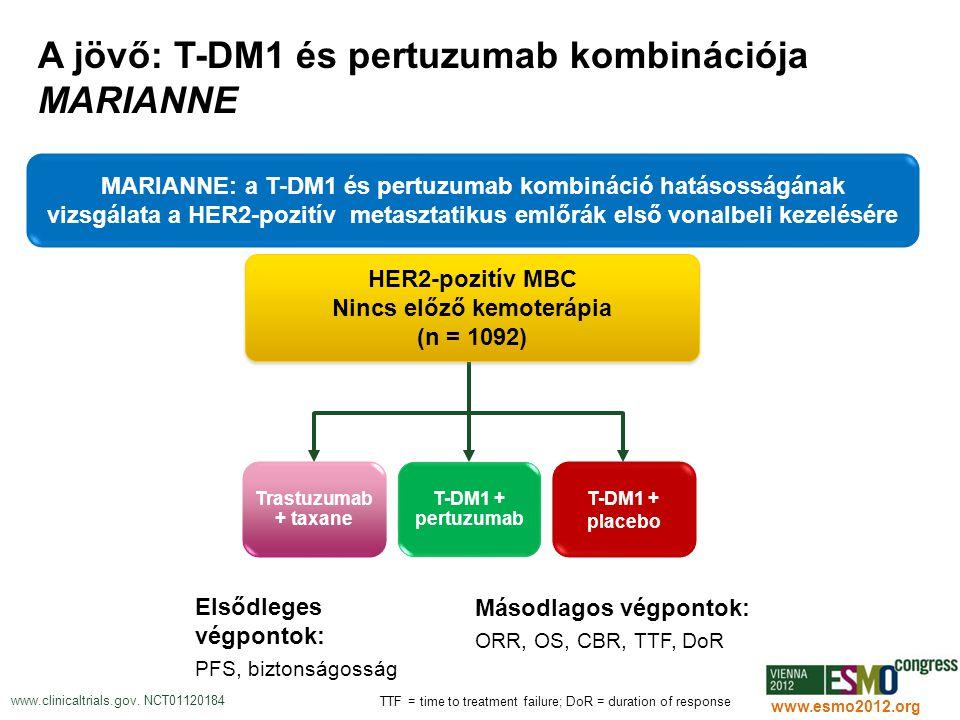 A jövő: T-DM1 és pertuzumab kombinációja MARIANNE