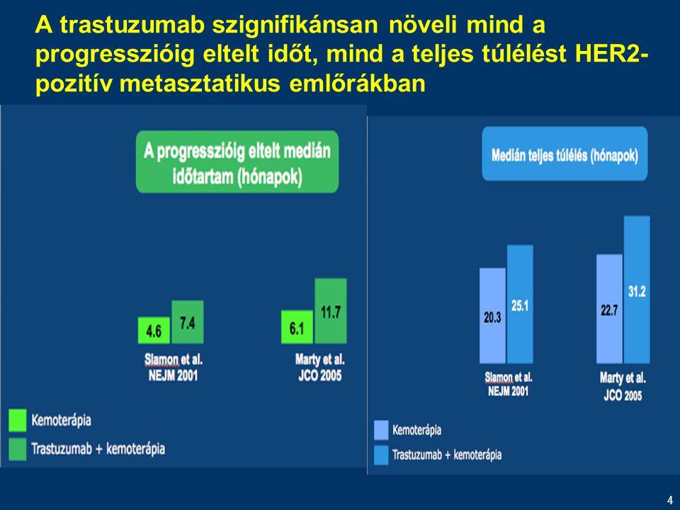 A trastuzumab szignifikánsan növeli mind a progresszióig eltelt időt, mind a teljes túlélést HER2-pozitív metasztatikus emlőrákban