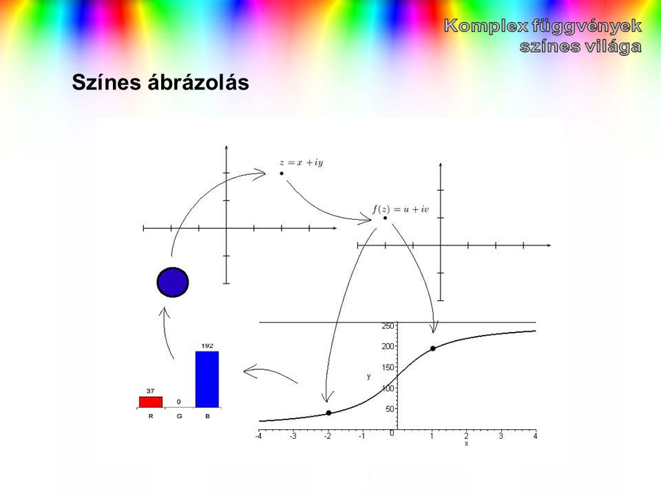 Komplex függvények színes világa Színes ábrázolás