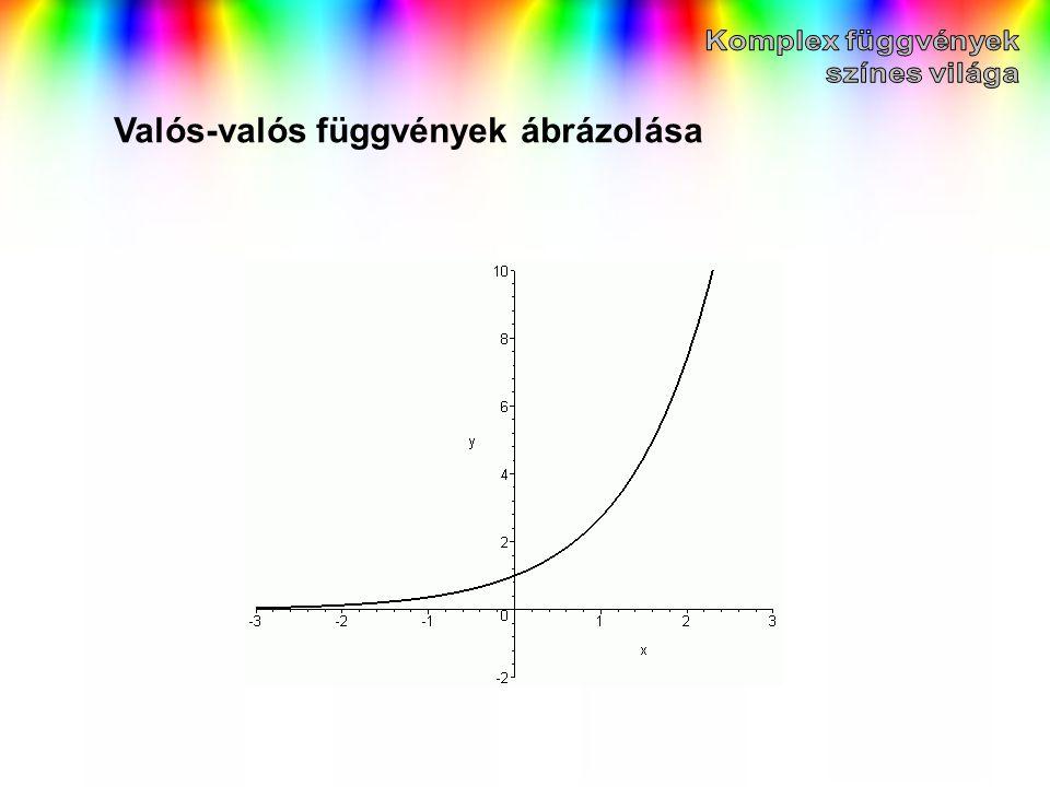 Valós-valós függvények ábrázolása