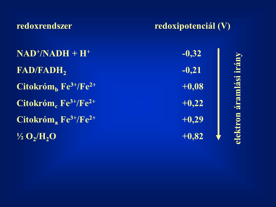 redoxrendszer redoxipotenciál (V)