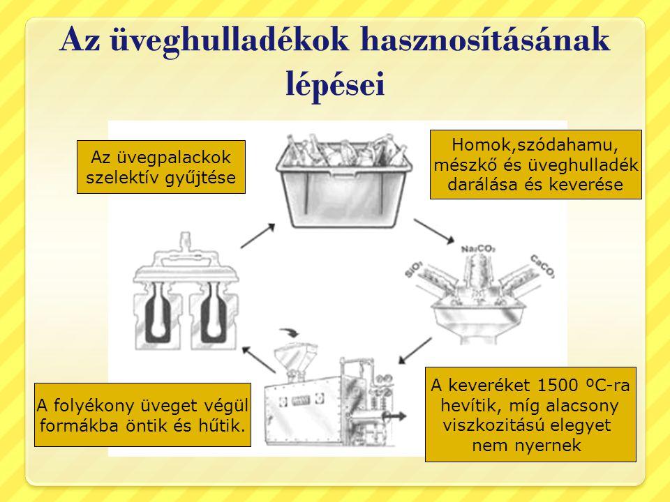 Az üveghulladékok hasznosításának lépései