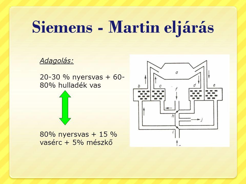 Siemens - Martin eljárás