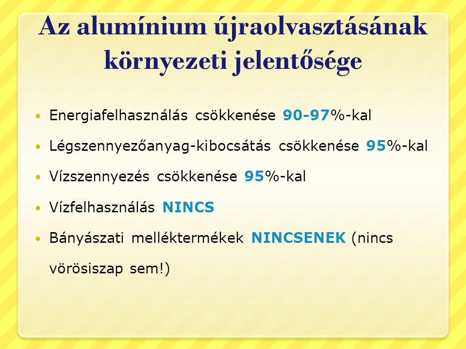 Az alumínium újraolvasztásának környezeti jelentősége