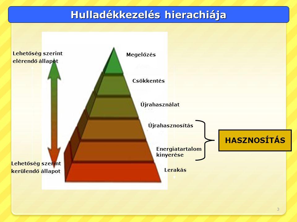 Hulladékkezelés hierachiája