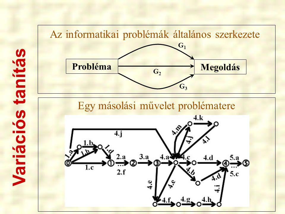 Variációs tanítás Az informatikai problémák általános szerkezete