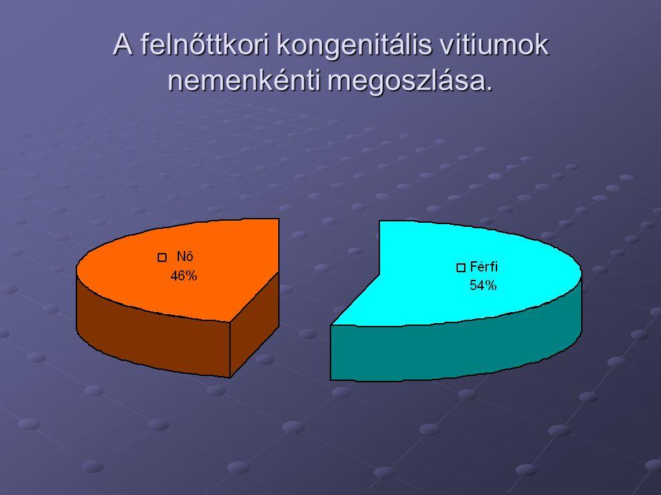 A felnőttkori kongenitális vitiumok nemenkénti megoszlása.