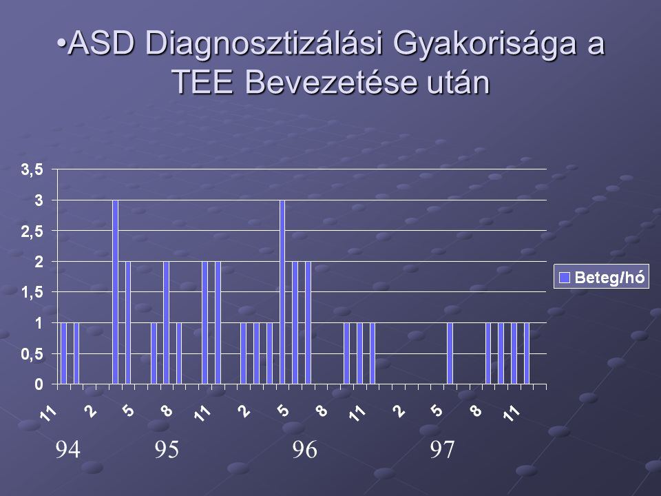 ASD Diagnosztizálási Gyakorisága a TEE Bevezetése után