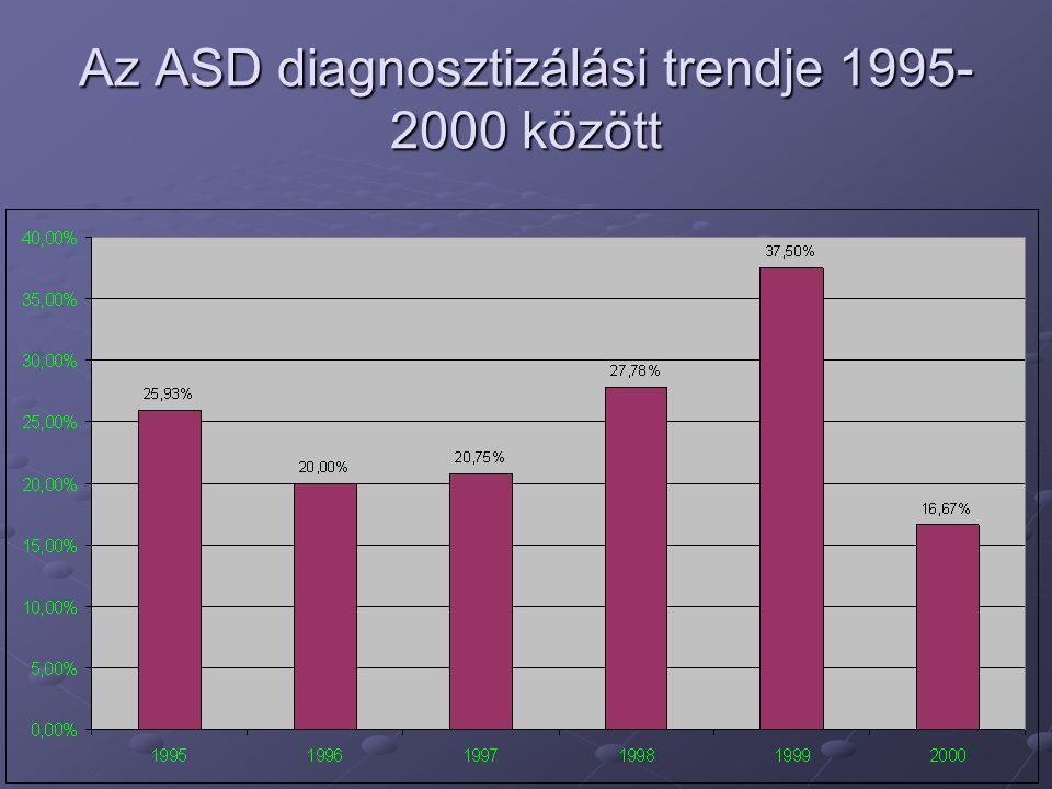 Az ASD diagnosztizálási trendje 1995-2000 között