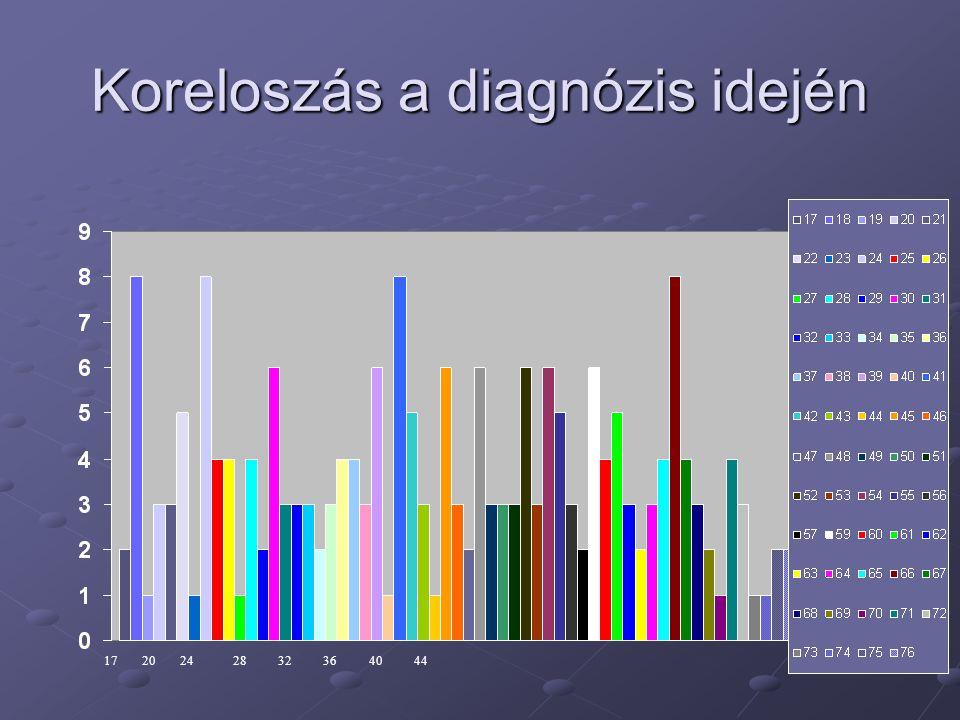 Koreloszás a diagnózis idején