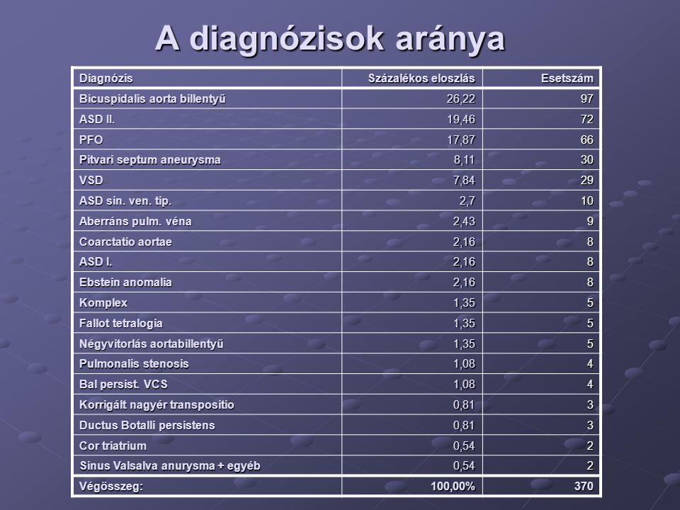 A diagnózisok aránya Diagnózis Százalékos eloszlás Esetszám