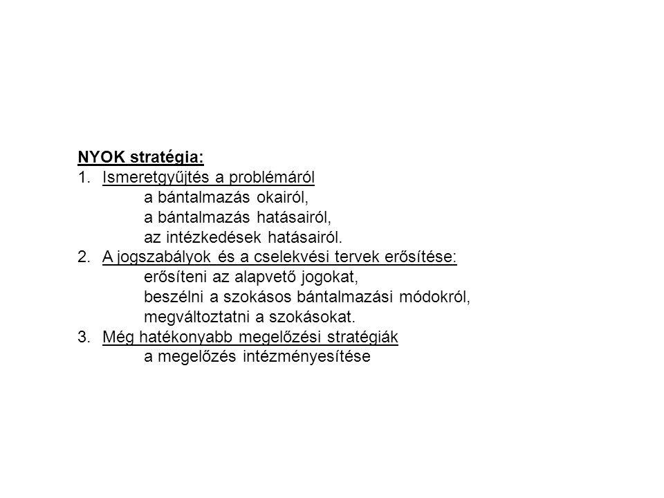 NYOK stratégia: Ismeretgyűjtés a problémáról. a bántalmazás okairól, a bántalmazás hatásairól, az intézkedések hatásairól.