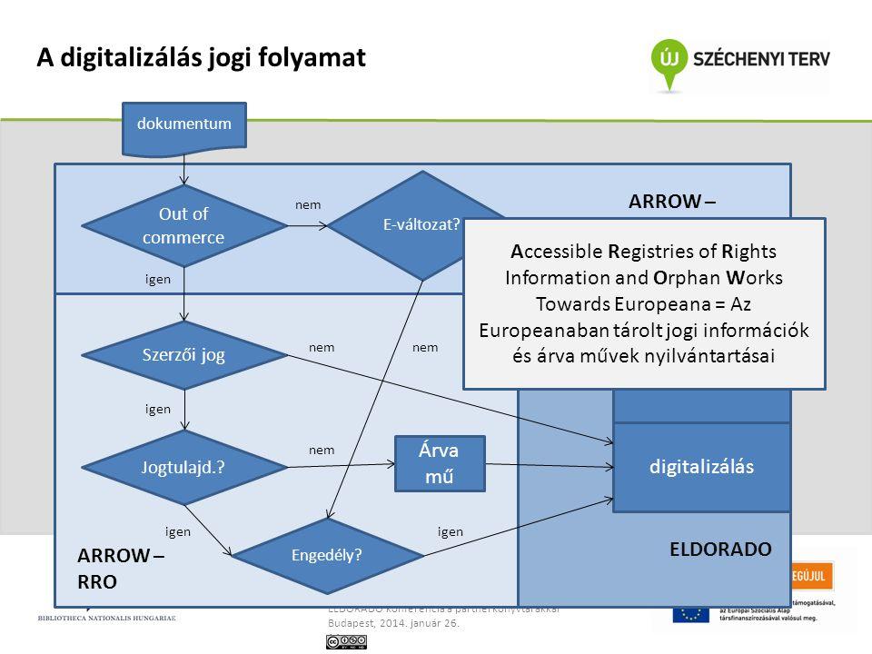A digitalizálás jogi folyamat