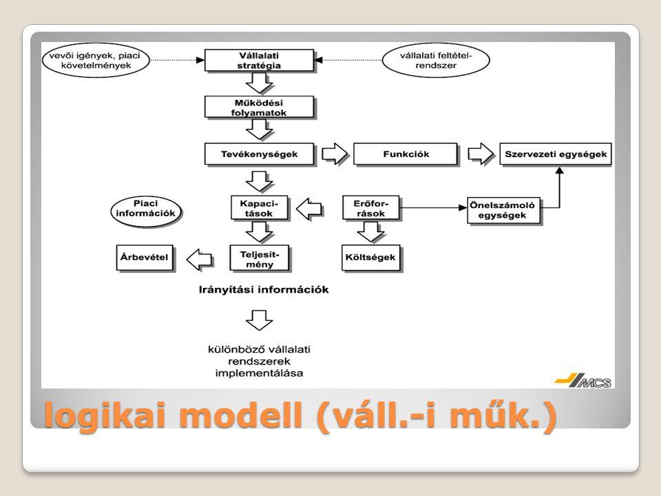 logikai modell (váll.-i műk.)