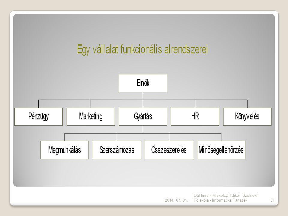 2017.04.04. Dúl Imre - Miskolczi Ildikó Szolnoki Főiskola - Informatika Tanszék