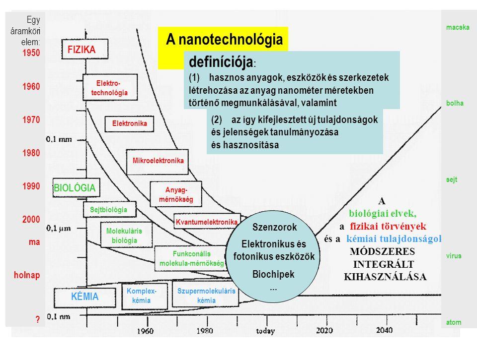 A nanotechnológia evolúciója