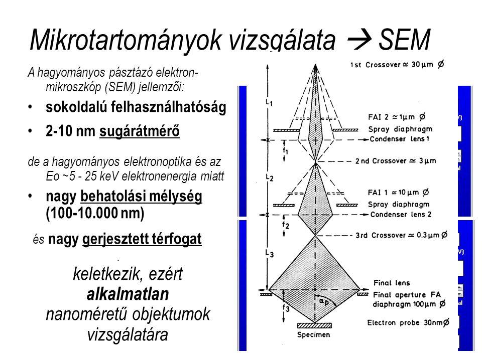 Mikrotartományok vizsgálata  SEM