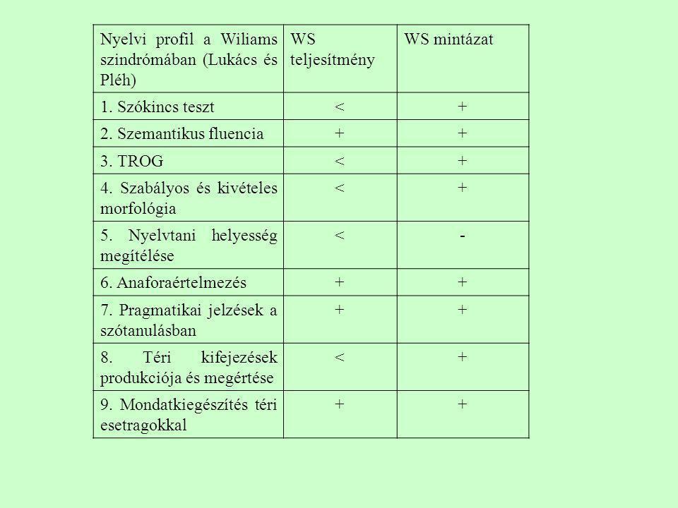 Nyelvi profil a Wiliams szindrómában (Lukács és Pléh)