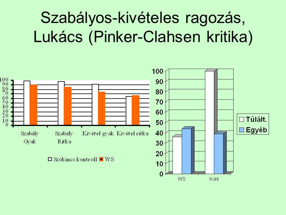 Szabályos-kivételes ragozás, Lukács (Pinker-Clahsen kritika)