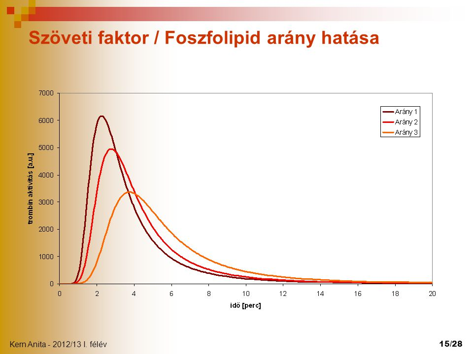 Szöveti faktor / Foszfolipid arány hatása