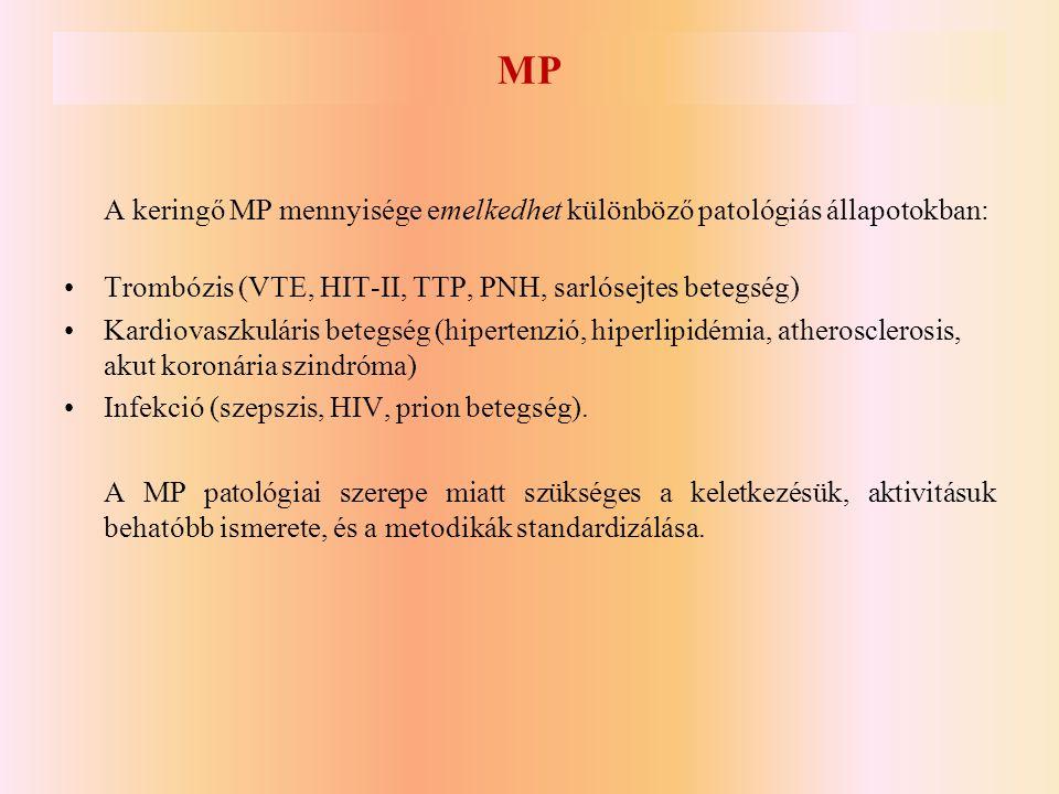 MP A keringő MP mennyisége emelkedhet különböző patológiás állapotokban: Trombózis (VTE, HIT-II, TTP, PNH, sarlósejtes betegség)