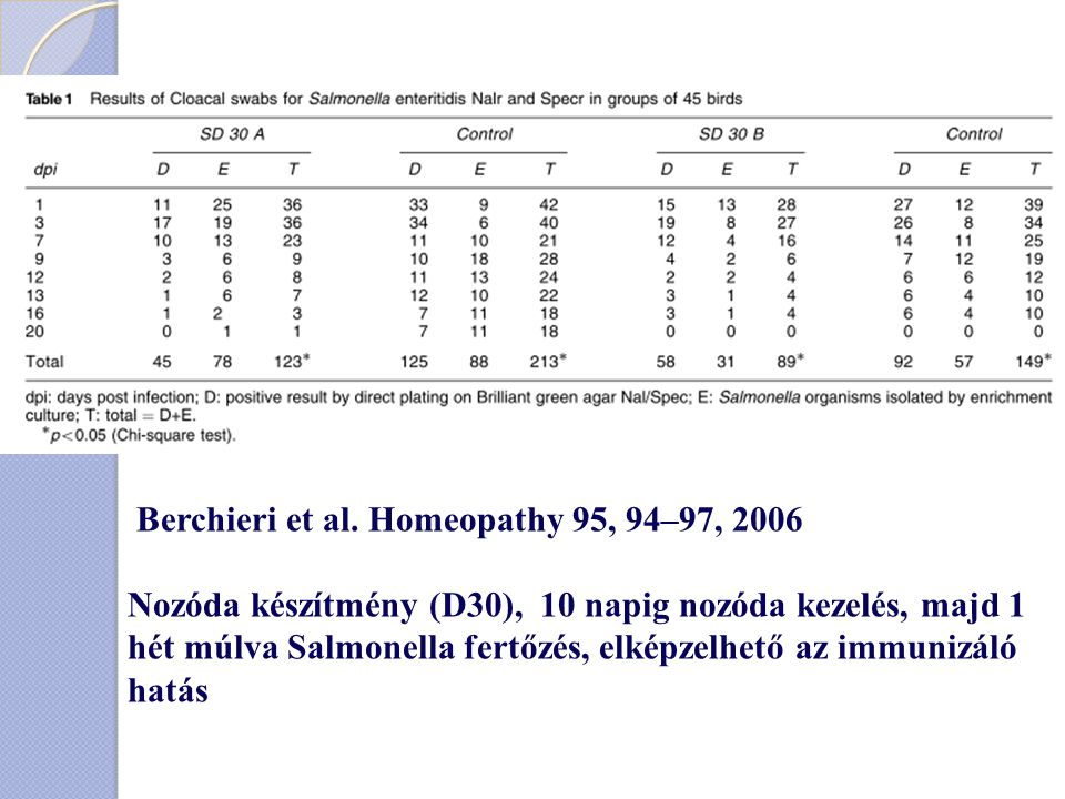 Berchieri et al. Homeopathy 95, 94–97, 2006