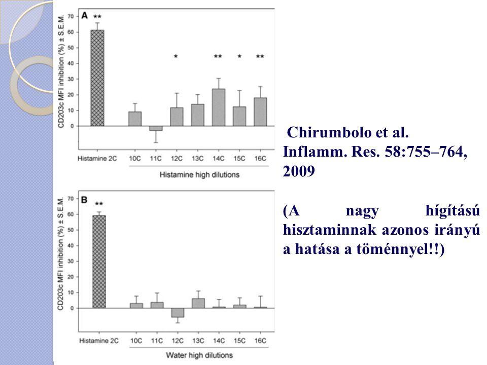 Chirumbolo et al. Inflamm. Res. 58:755–764, 2009.
