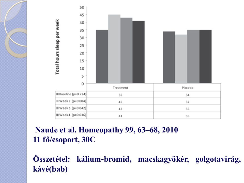 Naude et al. Homeopathy 99, 63–68, 2010