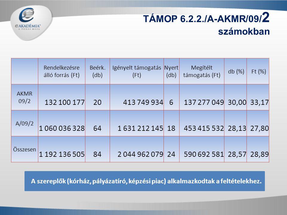 TÁMOP 6.2.2./A-AKMR/09/2 számokban