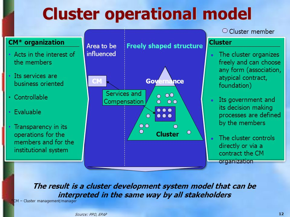 Cluster operational model