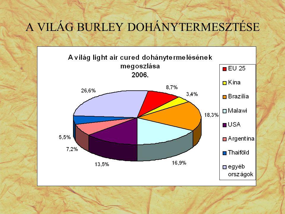A VILÁG BURLEY DOHÁNYTERMESZTÉSE