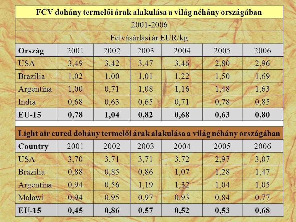 FCV dohány termelői árak alakulása a világ néhány országában